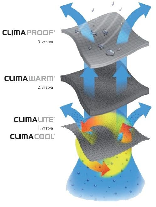 Adidas a jeho komplexní systém Clima365 zajistí za každých podmínek dokonalé tepelné podmínky